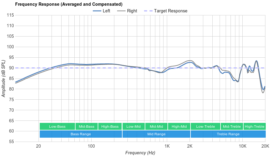 What is a Frequency Response Graph